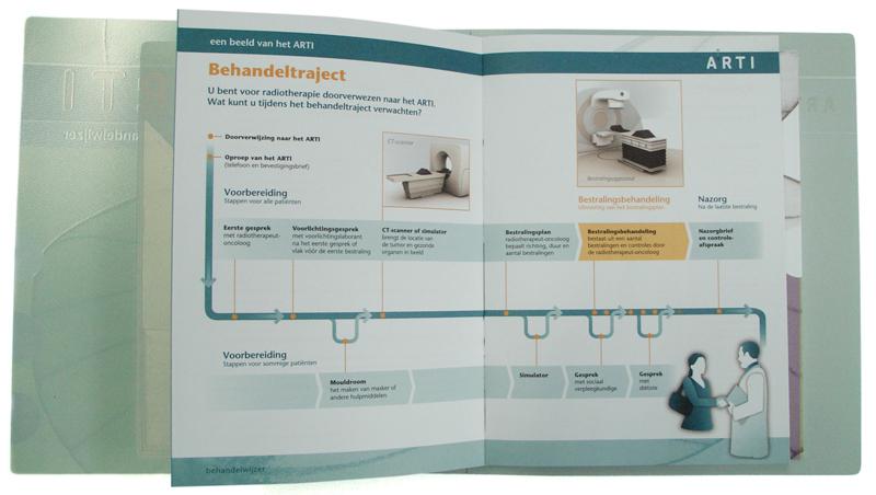 ontwerp brochure voor in map Arti behandelwijzer